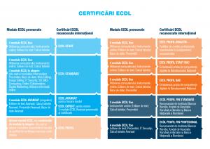 Permis European ECDL